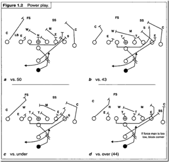 Coaching Clinic Notes: Offense | mgoblog