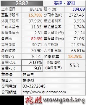 2382_廣達_資料_1013Q
