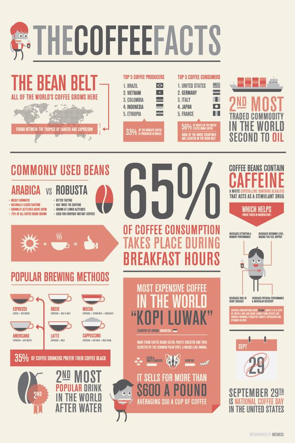 infographics - coffee