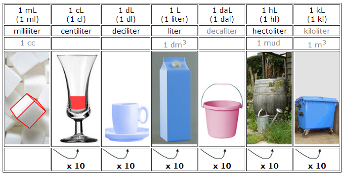 deciliter centiliter milliliter