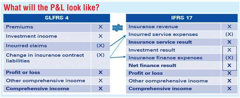 KPMG views IFRS 17 as not 'just' an accounting challenge for general insurance | Daily FT