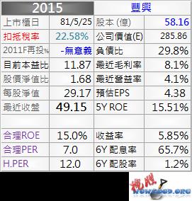 2015_豐興_資料_1011Q