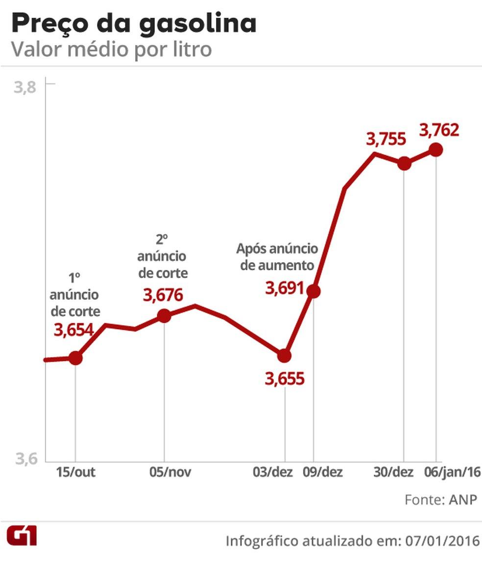 preço da gasolina (Foto: Arte G1)