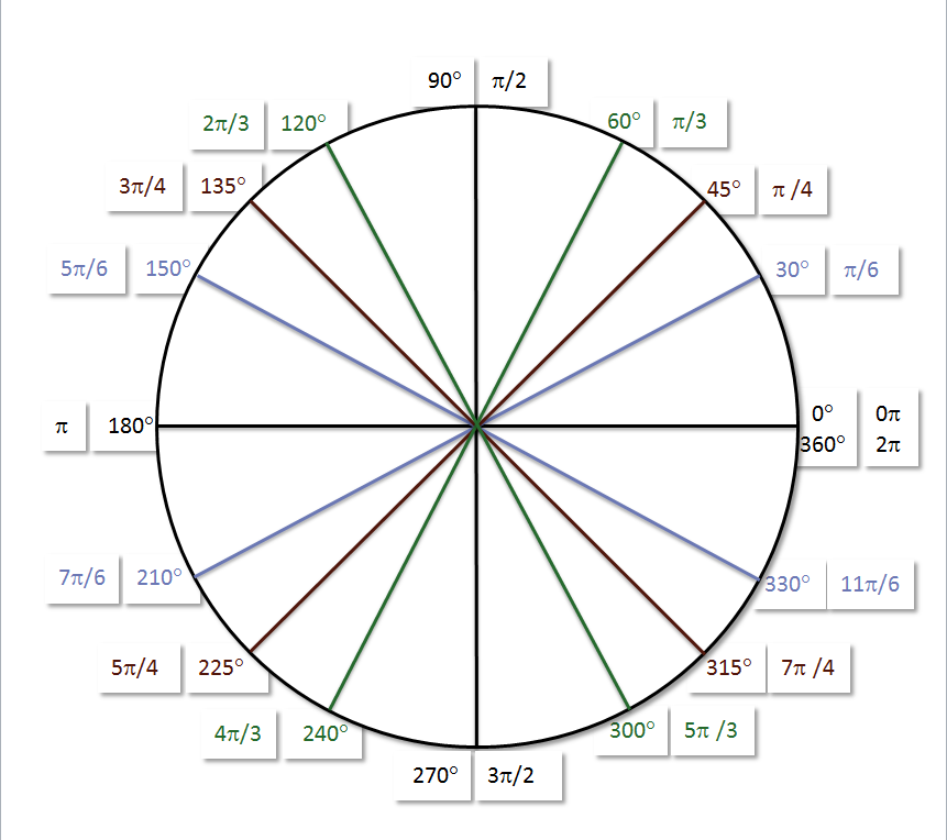 Hands-On Unit Circle | Systry