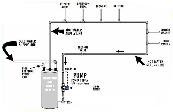 Grundfos Circulating Pump For Water HeaterBest Water Heater