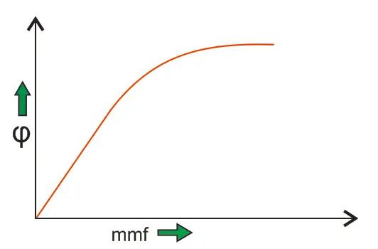 saturation curve