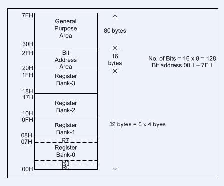 8051 microcontroller-2
