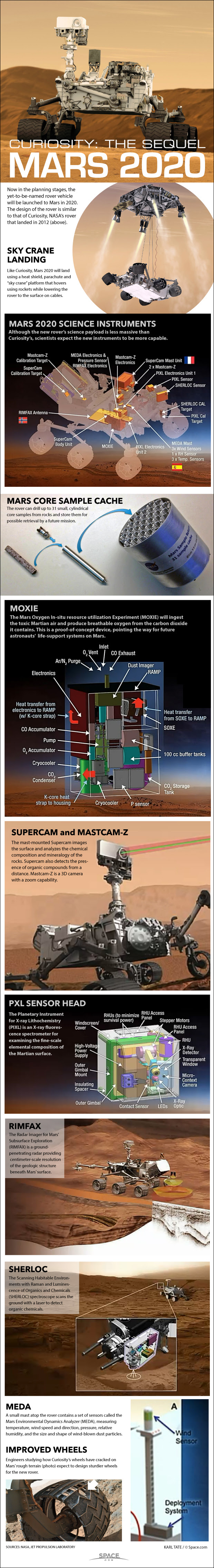 Details of the science instruments on Mars 2020