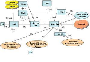 English: LTE network architecture