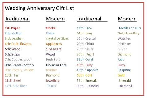 Wedding Anniversary Gifts: Wedding Anniversary Gifts Chart