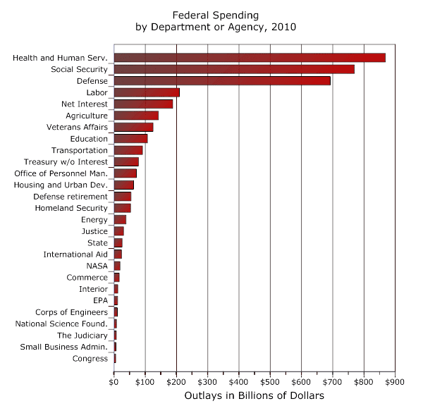 Chart: Spending by Department