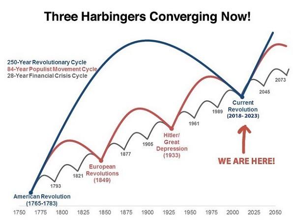 Chart: Three Harbingers Converging Now!