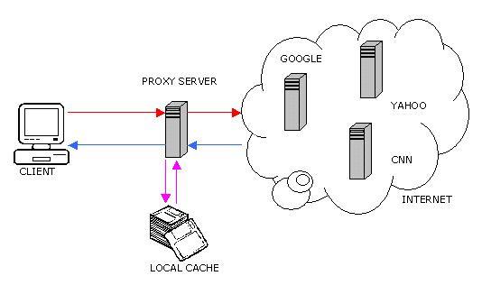 pengertia proxy server,manfaat ,kelebihan dan kekurangan