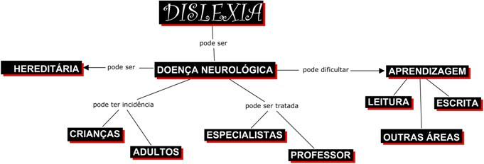 Resultado de imagem para dislexia sintomas