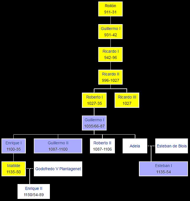 rollo-genealogia