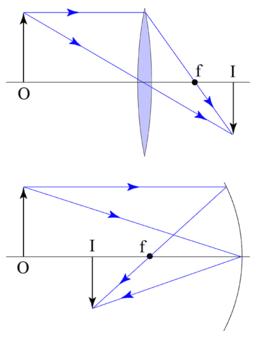 optics - Virtual vs Real image - Physics Stack Exchange