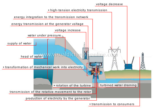 Energy Hydroelectricity Steps In Production Of Electricity Image Visual Dictionary Online