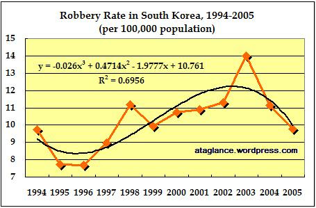 robbery-rate-1994-2005