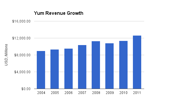 YUM Revenue Chart