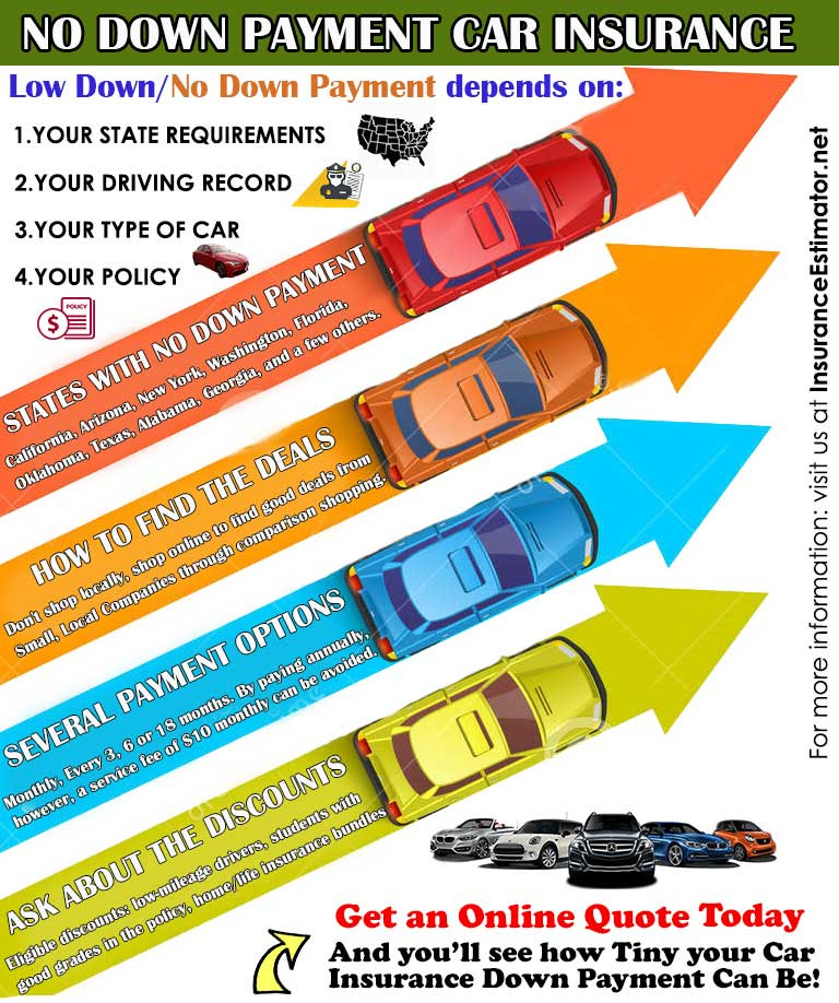 $20 Down Payment Car Insurance ~ Low Auto Insurance Rates