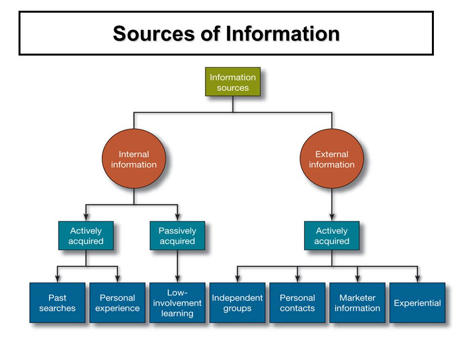 Sources+of+Information