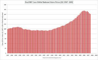 Case-Shiller Real Home Prices