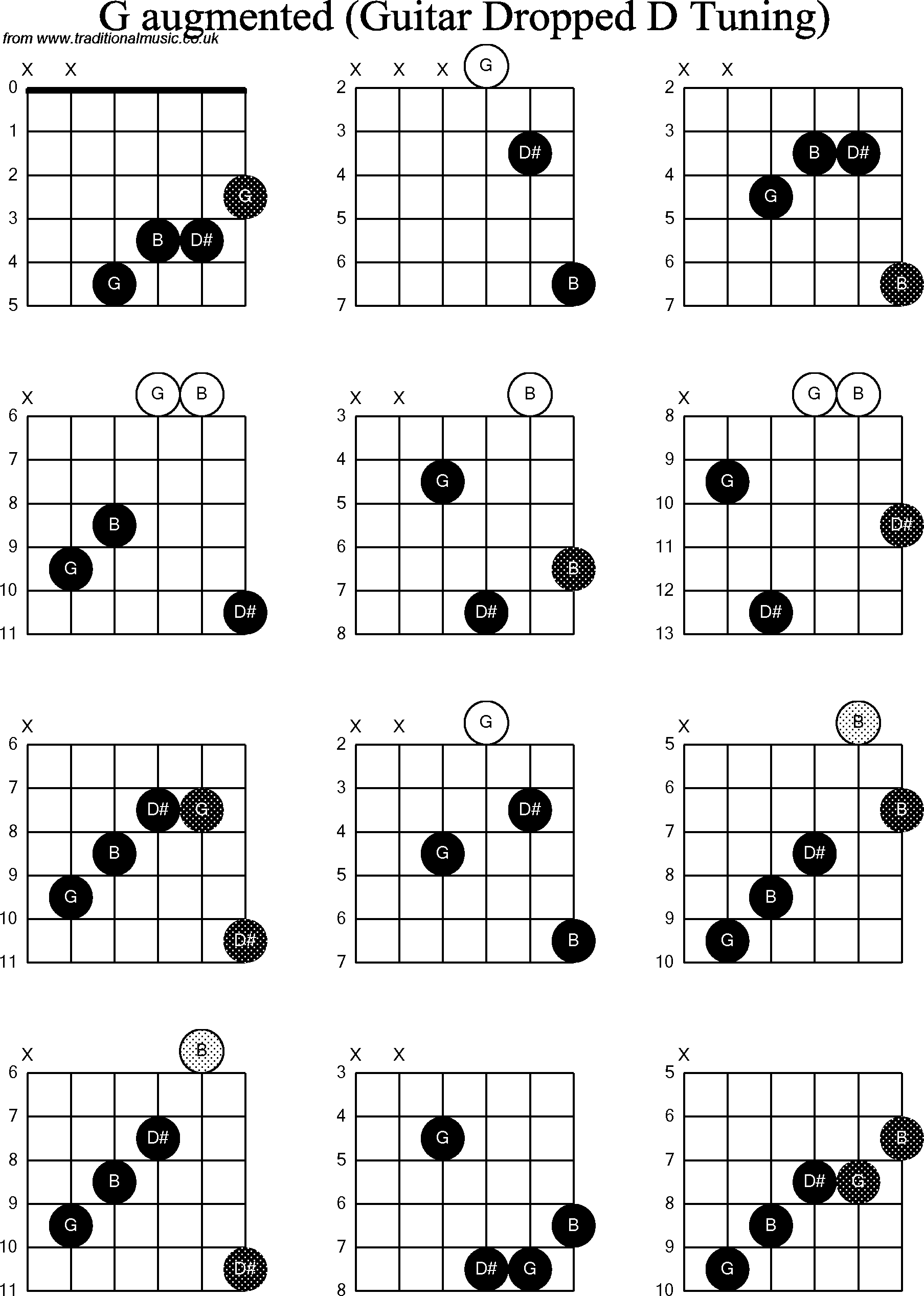 Chord diagrams for Dropped D Guitar(DADGBE), G Augmented
