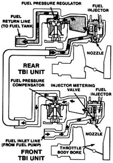 | Repair Guides | Fuel System | Twin Throttle Body
