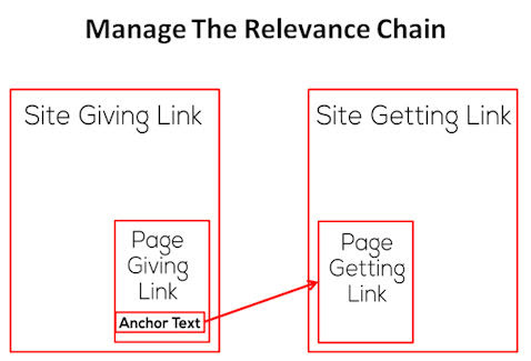 The Link Building Relevance Chain
