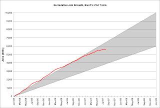 Cumulative Job Growth