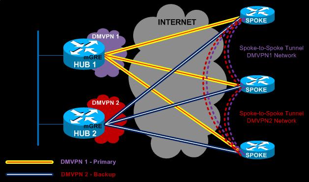 Dual DMVPN - Single Tier Headend architecture