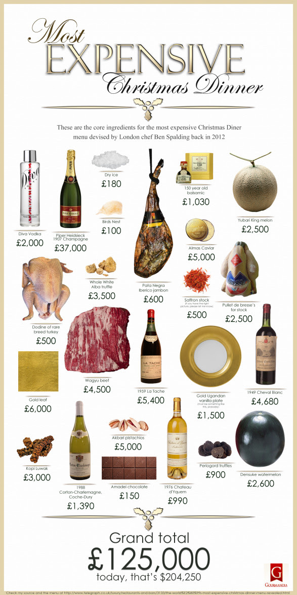 Most Expensive Christmas Dinner (Core ingredients)
