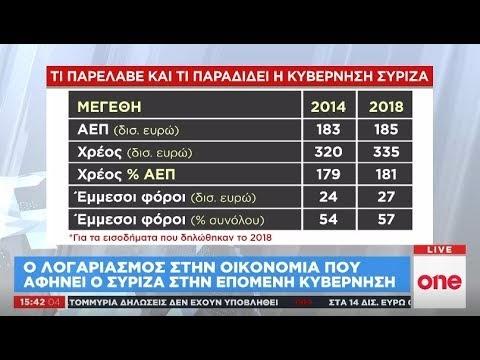 Τι παρέλαβε και τι παραδίδει η κυβέρνηση ΣΥΡΙΖΑ