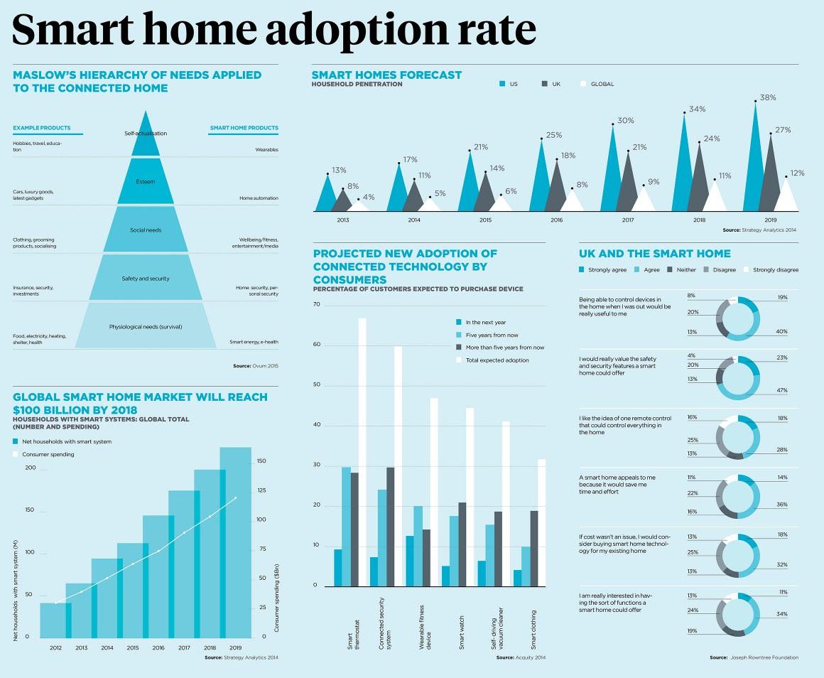 Fromhttp://raconteur.net/infographics/smart-home-adoption