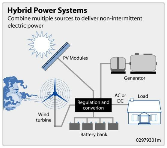 Photovoltaic system - , the free encyclopedia