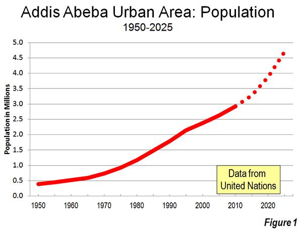 The Evolving Urban Form Addis Abeba Newgeography Com