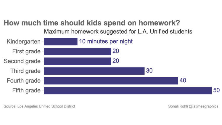 How much time should kids spend on homework?