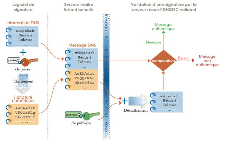 Système de clés DNSSEC