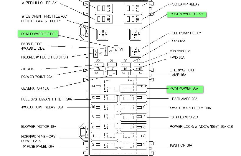 Diagram Fuse Box Diagram For 1995 Ford Ranger Full Version Hd Quality Ford Ranger Jwdiagramsx21 Pergotende Roma It