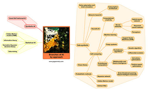 Artificial Intelligence (AI): Branches by Approach Mind Map