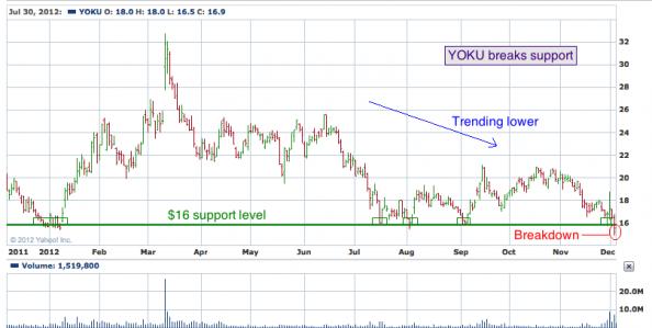 1-year chart of YOKU (Youku Tudou, Inc.)