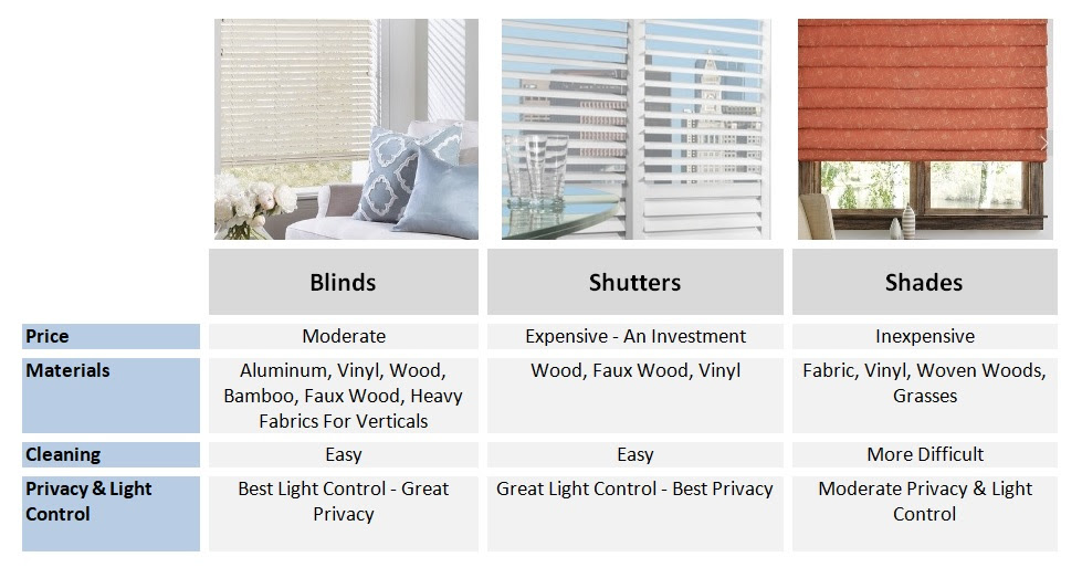 Blinds Vs Shutters Vs Shades Make The Right Choice For Your Home
