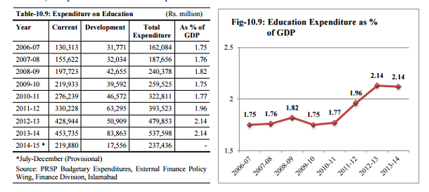 With Only 21pc Of The Gdp Pakistan Spends Lowest On Education In