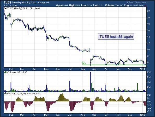 1-year chart of Tuesday (NASDAQ: TUES)