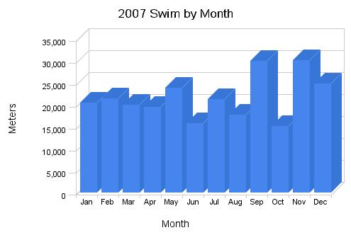 2007_swim_by_month