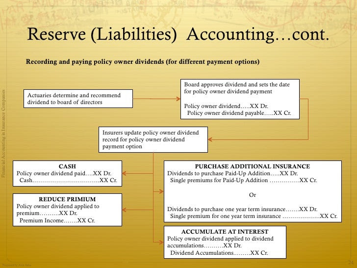 Accounting in insurance companies basic concepts