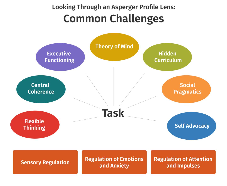 aane diagram possible challenge 1440x1182