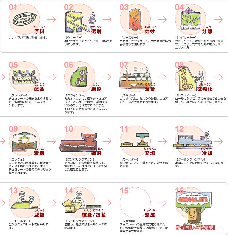 日本チョコレート工業協同組合チョコレートについて製造工程