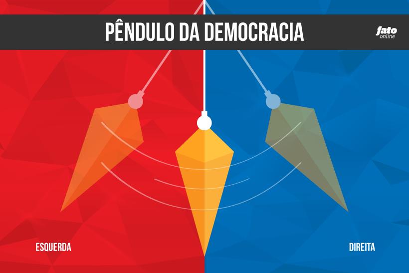 o-pendulo-da-democracia