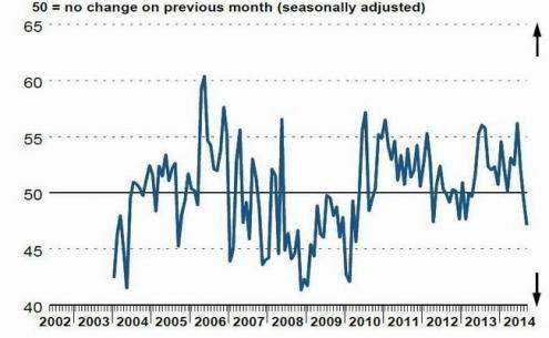 O FMI confirma que não há perspectivas de recuperação econômica